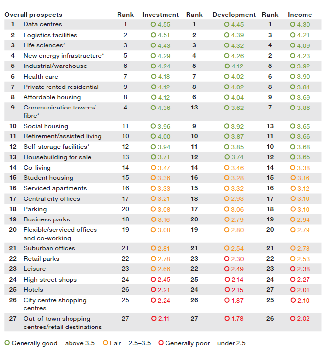 Prospects per sector in 2021 - Emerging Trends Europe