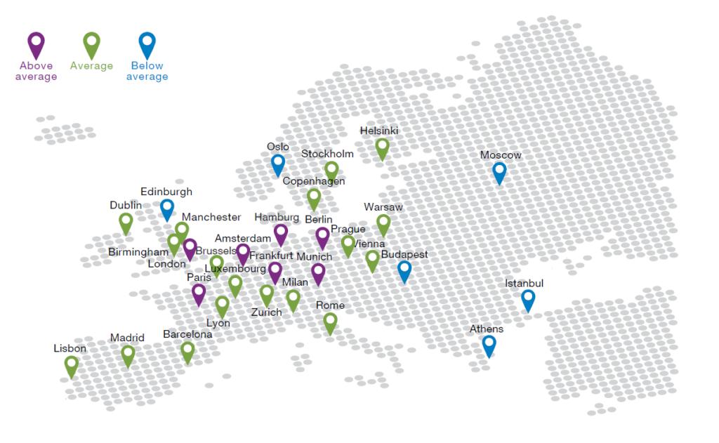 Prospetti immobiliari europei globali