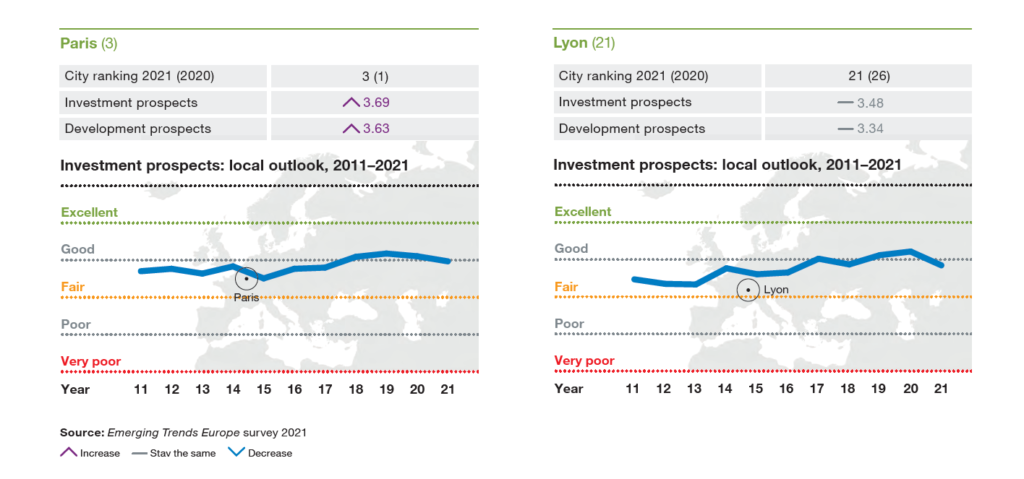 ULI Emerging Trends Europe - Cities to invest 2021 - France