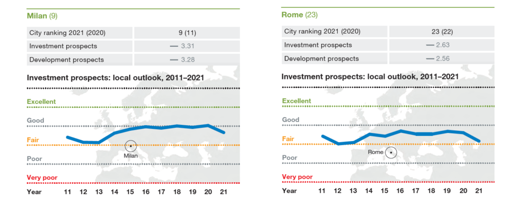 ULI Emerging Trends Europe - Cities to invest 2021 - Italy