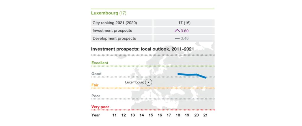 ULI Emerging Trends Europe - Cities to invest 2021 - Lussemburgo