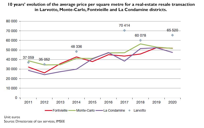 resale average price_10 years_monaco principality_2020